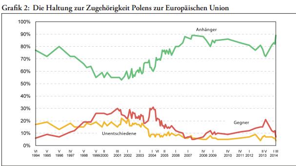 Die Haltung zur Zugehörigkeit Polens zur EU, Quelle - CBOS Nr 52-2014, 10 lat członkostwa Polski w Unii Europejskiej - 10 Jahre Mitgliedschaft Polens in der Europäischen Union.